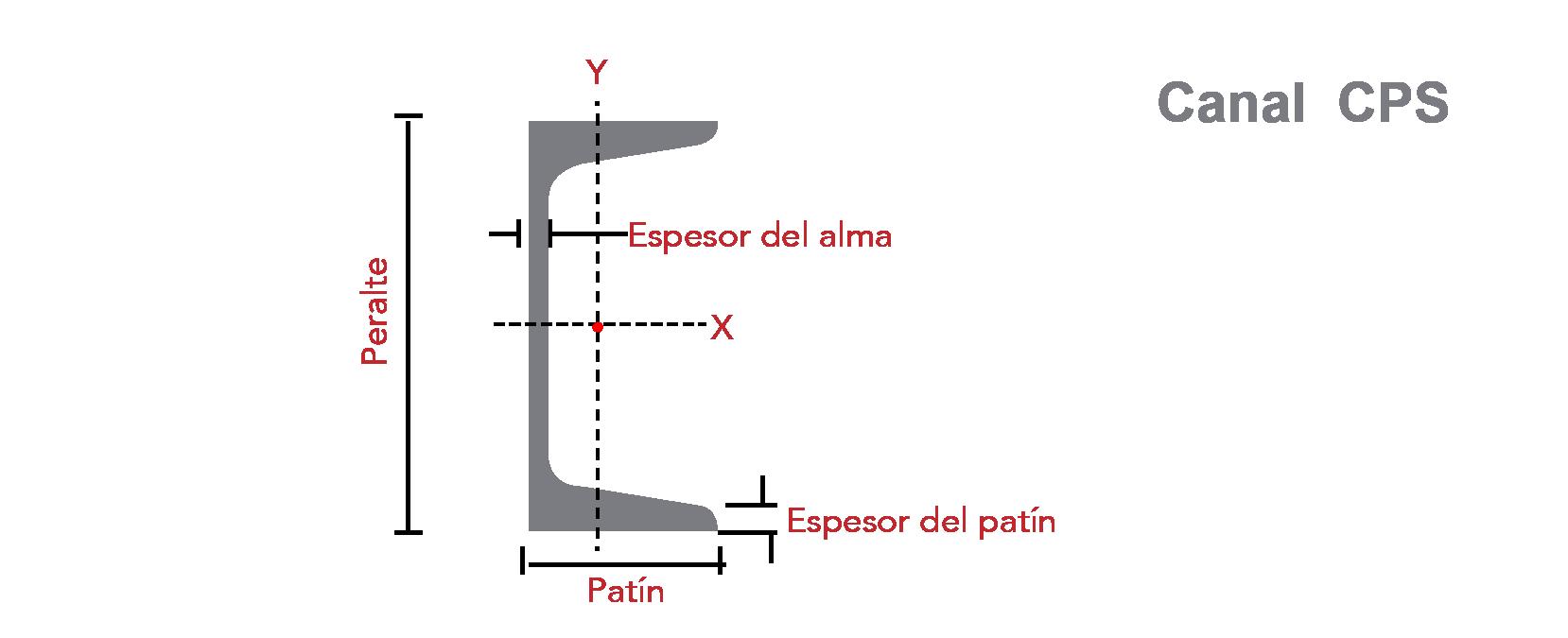 medidas-perfil-estructural-canal-cps-panel-y-acanalados